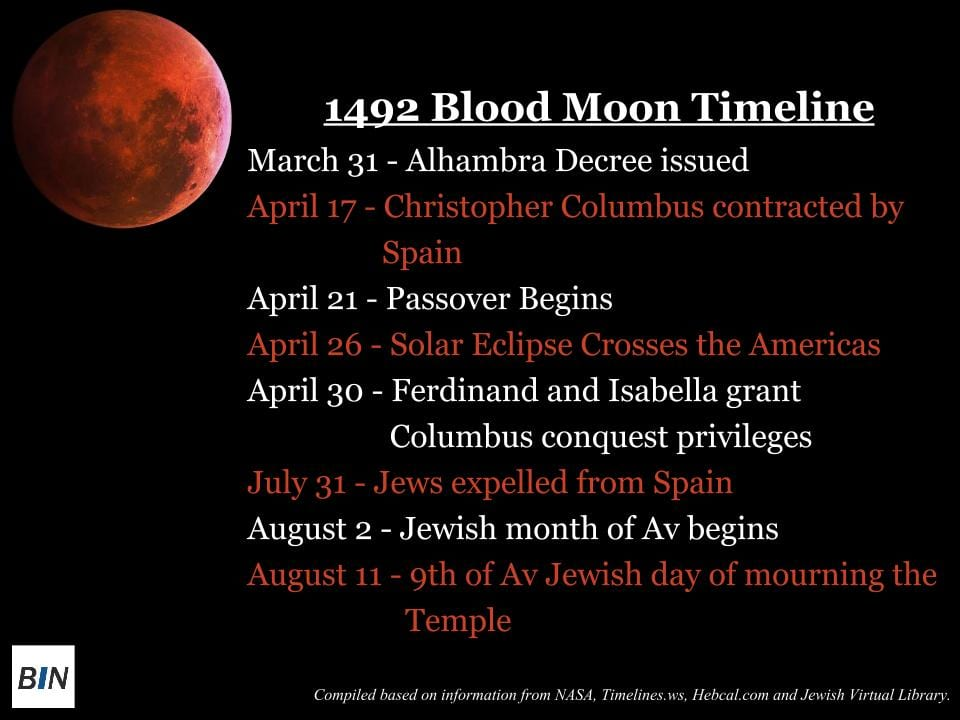 blood moon timeline