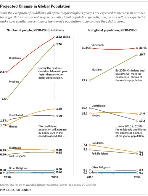 The projected change in global religious population from 2010 to 2050.