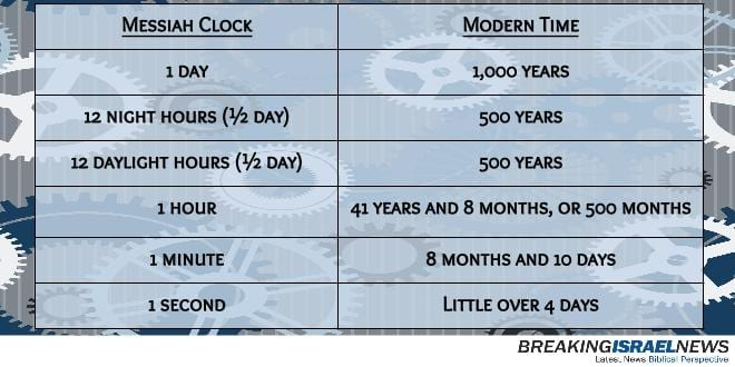 messiah clock chart